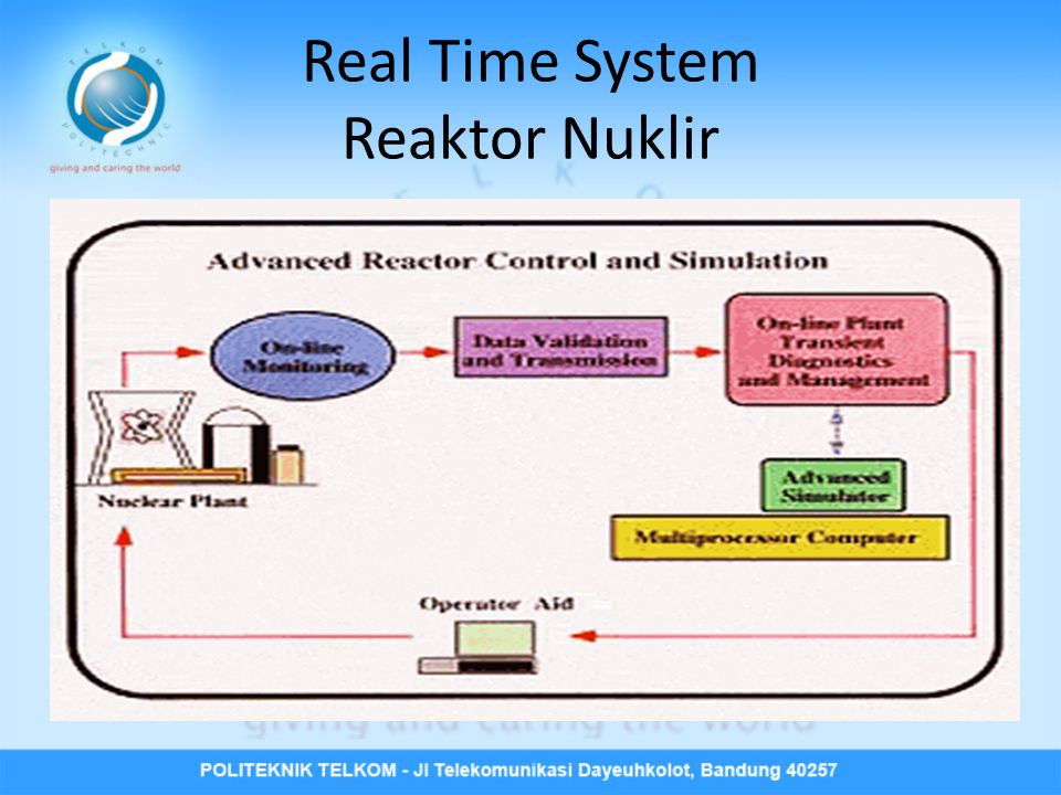 Real Time System Reaktor Nuklir