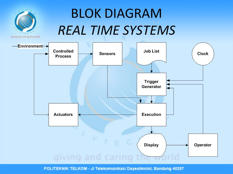 BLOK DIAGRAM REAL TIME SYSTEMS