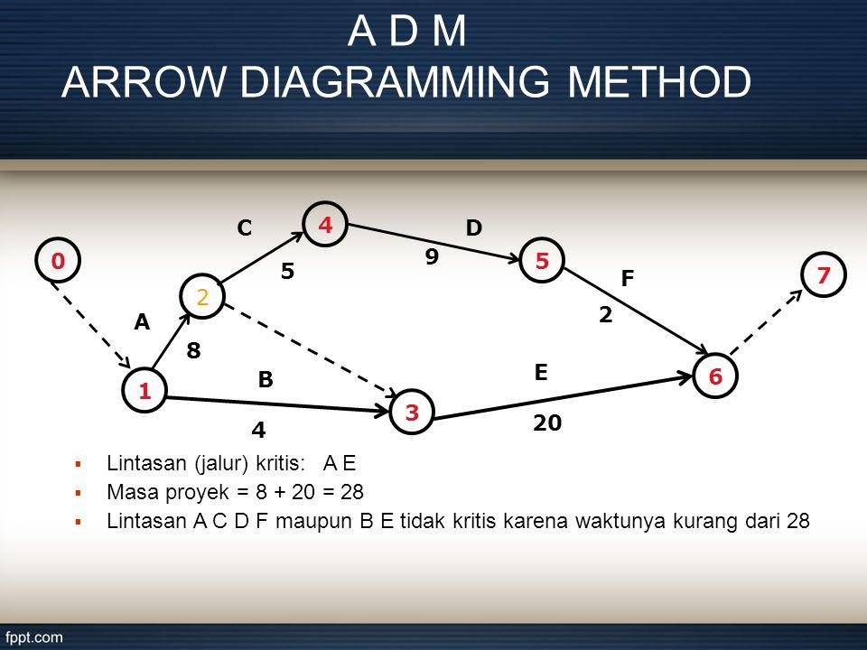 A D M ARROW DIAGRAMMING METHOD