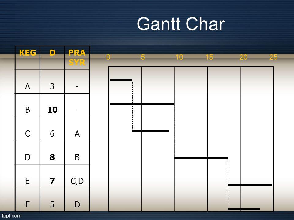 Gantt Char KEG D PRASYR A 3 - B 10 C 6 8 E 7 C,D F 5 5 10 15 20 25
