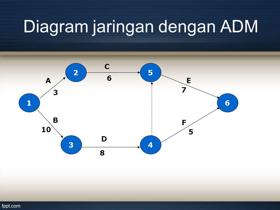 Diagram jaringan dengan ADM