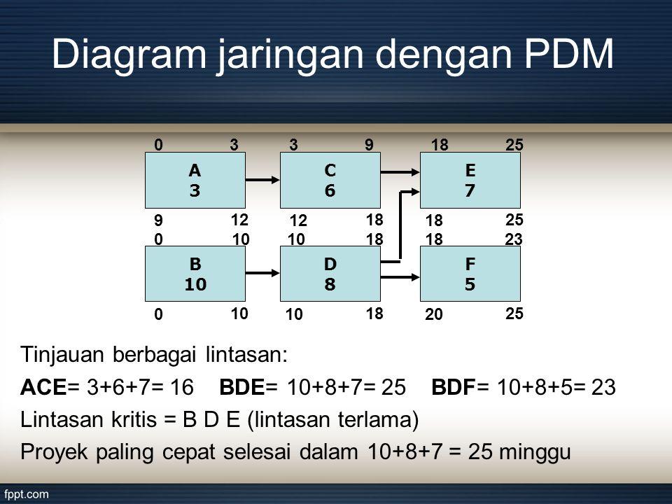 Diagram jaringan dengan PDM