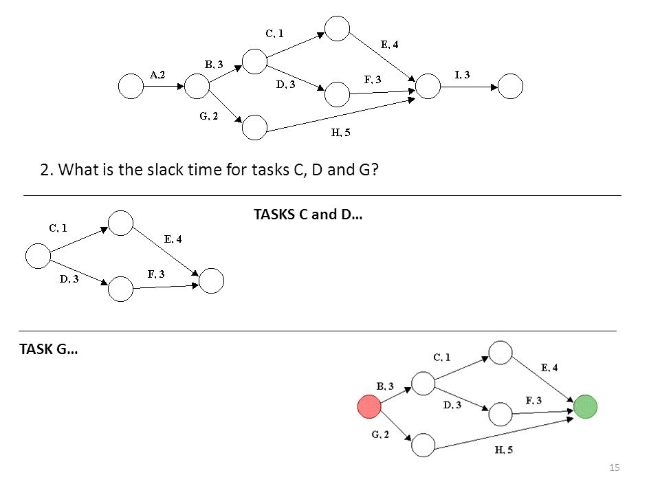2. What is the slack time for tasks C, D and G