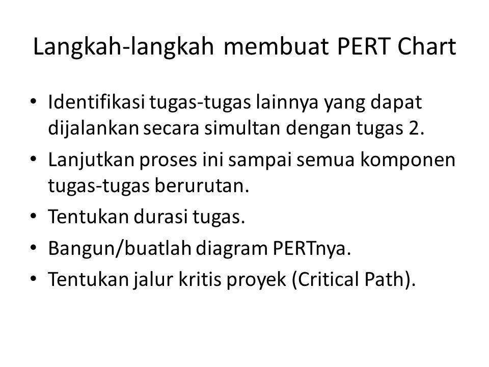 Langkah-langkah membuat PERT Chart