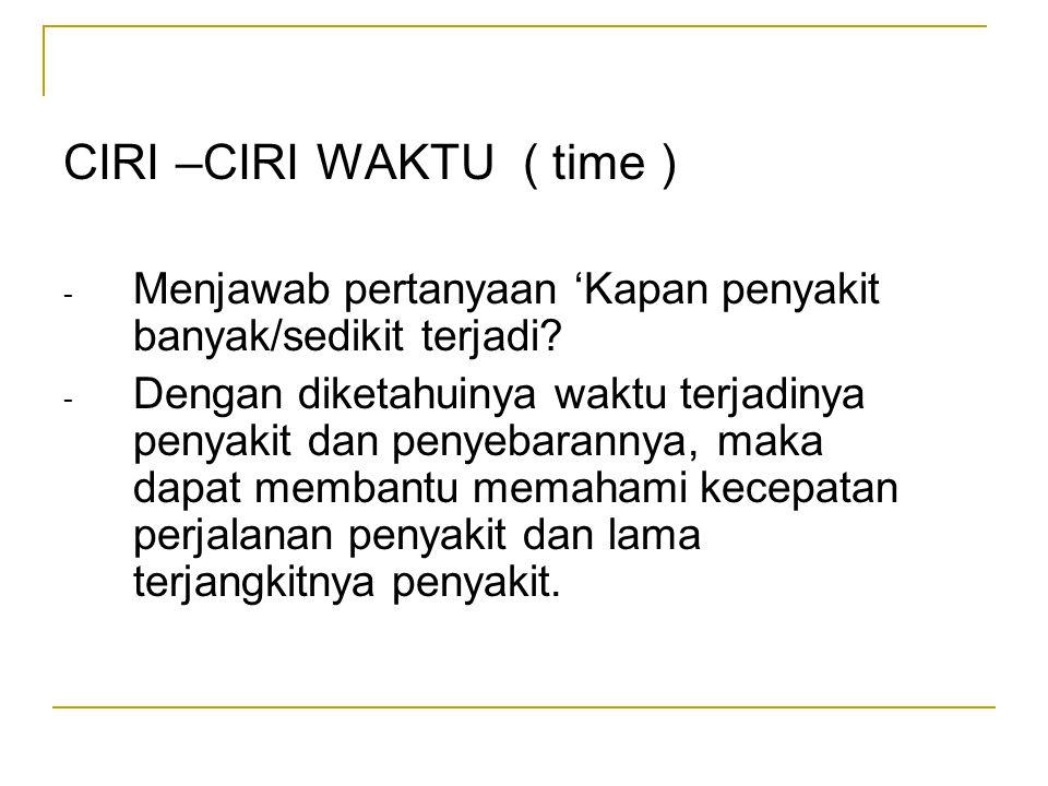 CIRI –CIRI WAKTU ( time )