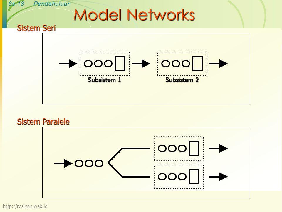 Model Networks Sistem Seri Sistem Paralele Subsistem 1 Subsistem 2