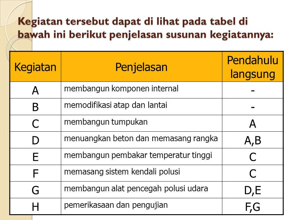 Kegiatan Penjelasan Pendahulu langsung A - B C D A,B E F G D,E H F,G