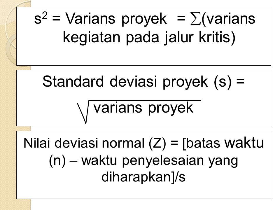 s2 = Varians proyek = (varians kegiatan pada jalur kritis)