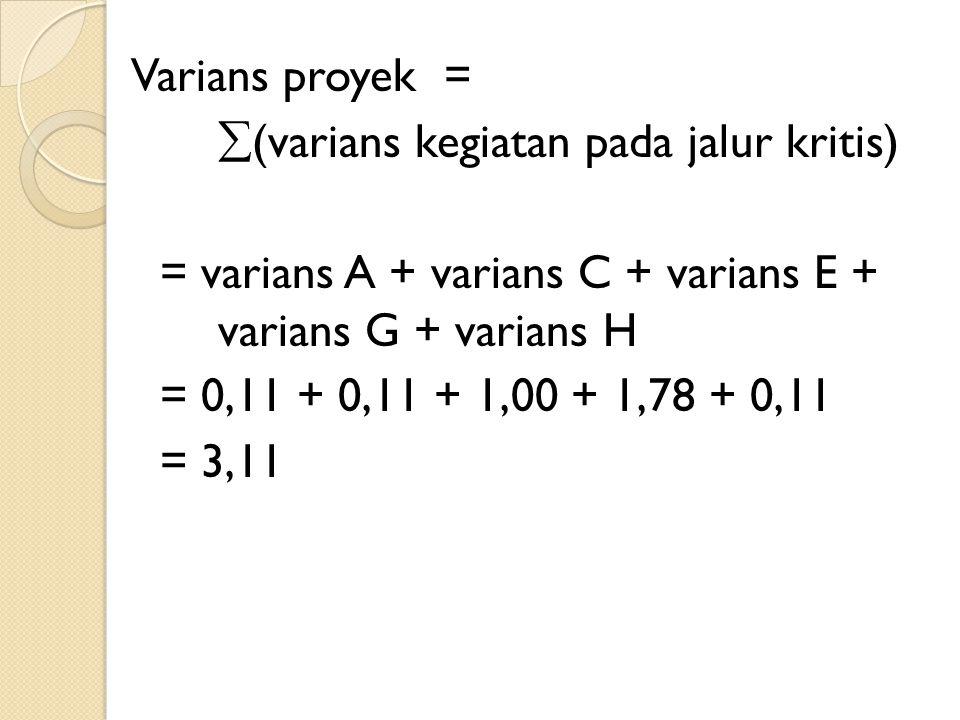 Varians proyek = (varians kegiatan pada jalur kritis) = varians A + varians C + varians E + varians G + varians H = 0,11 + 0,11 + 1,00 + 1,78 + 0,11 = 3,11