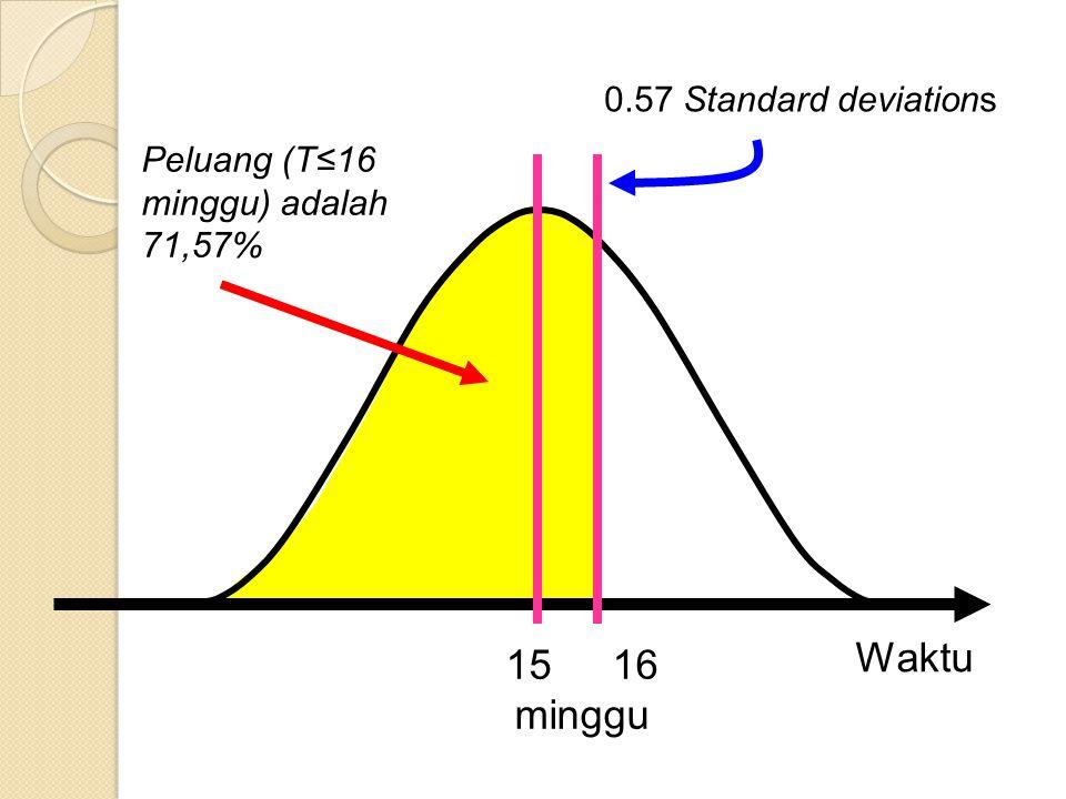 Waktu 15 16 minggu 0.57 Standard deviations
