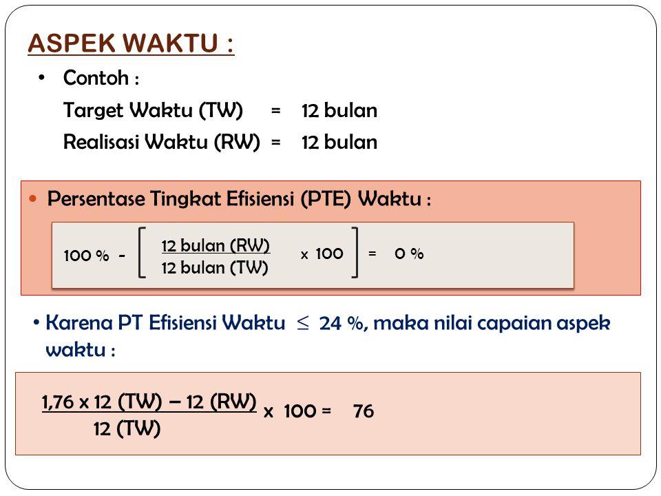 ASPEK WAKTU : Contoh : Target Waktu (TW) = 12 bulan