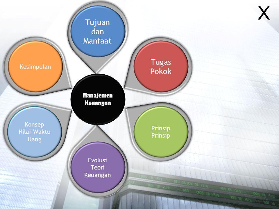 X Tujuan dan Manfaat Tugas Pokok Kesimpulan Manajemen Keuangan