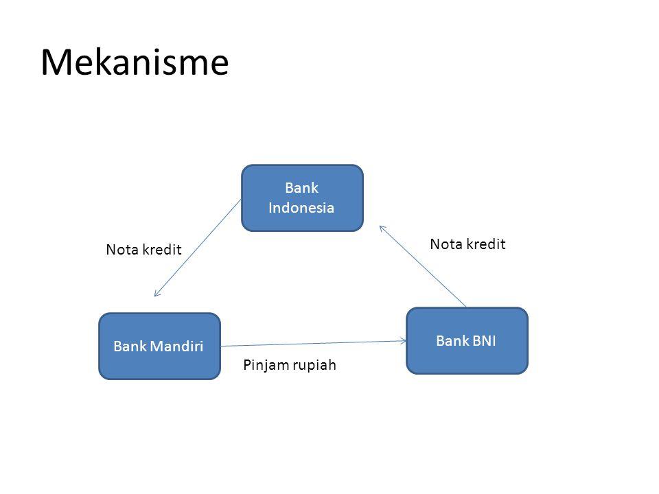 Mekanisme Bank Indonesia Nota kredit Nota kredit Bank BNI Bank Mandiri