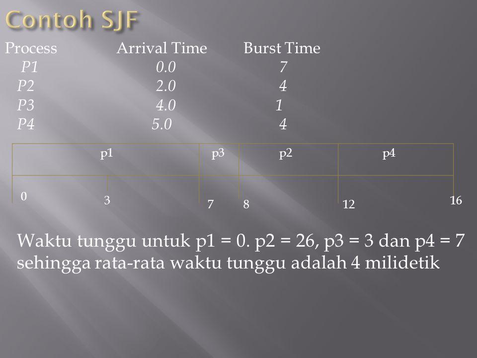 Contoh SJF Process Arrival Time Burst Time. P1 0.0 7. P2 2.0 4.
