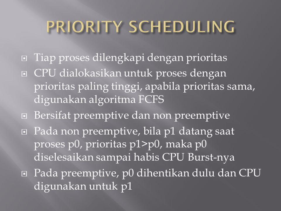 PRIORITY SCHEDULING Tiap proses dilengkapi dengan prioritas