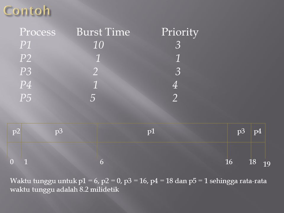 Contoh Process Burst Time Priority P1 10 3 P2 1 1 P3 2 3 P4 1 4 P5 5 2