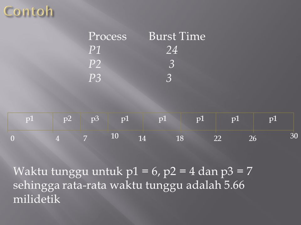 Contoh Process Burst Time P1 24 P2 3 P3 3
