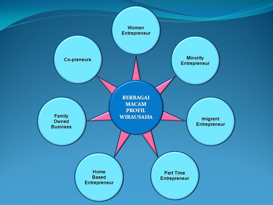 BERBAGAI MACAM PROFIL WIRAUSAHA