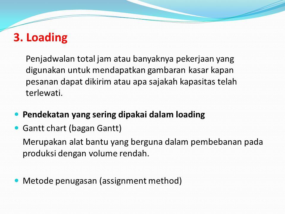 3. Loading