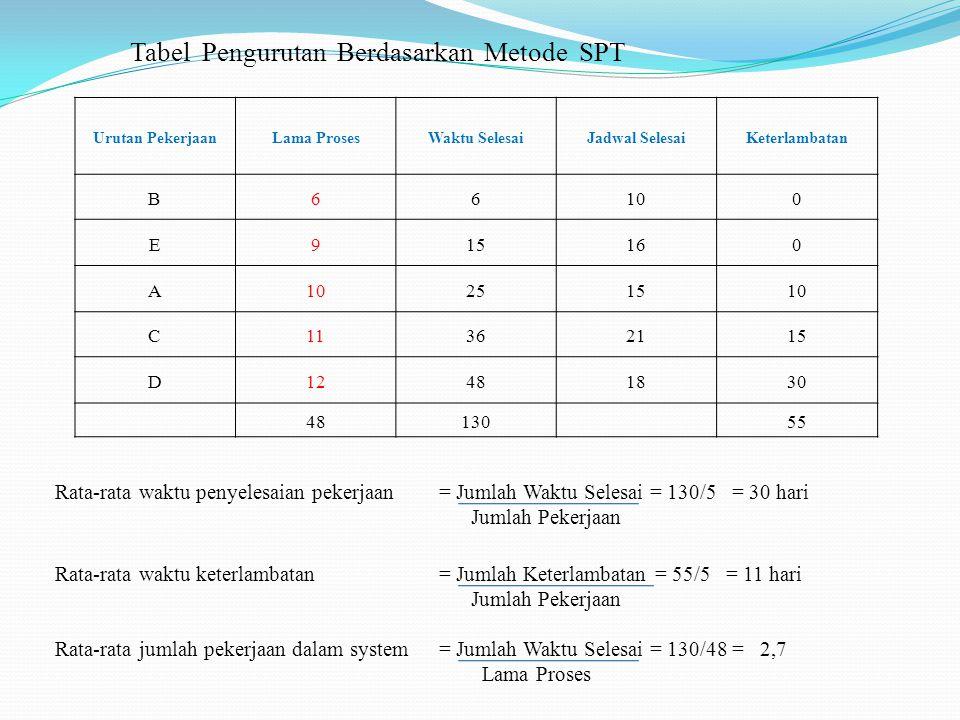 Tabel Pengurutan Berdasarkan Metode SPT