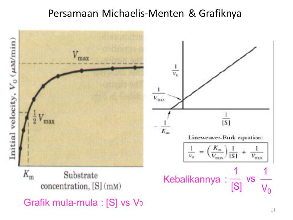 Persamaan Michaelis-Menten & Grafiknya