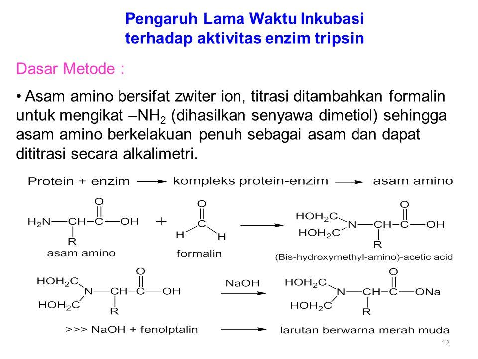 Pengaruh Lama Waktu Inkubasi terhadap aktivitas enzim tripsin