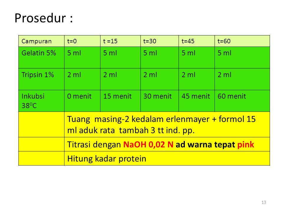 Prosedur : Campuran. t=0. t =15. t=30. t=45. t=60. Gelatin 5% 5 ml. Tripsin 1% 2 ml. Inkubsi.