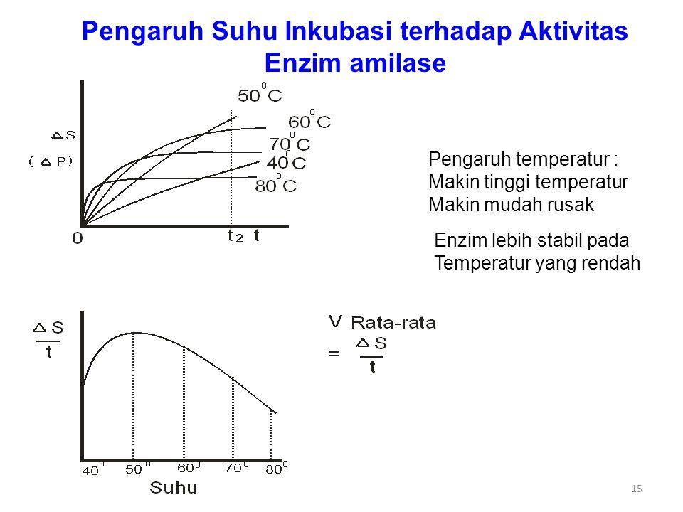 Pengaruh Suhu Inkubasi terhadap Aktivitas Enzim amilase