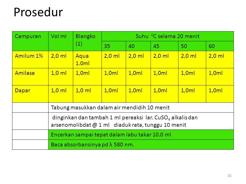 Prosedur Campuran Vol ml Blangko (1) Suhu 0C selama 20 menit 35 40 45