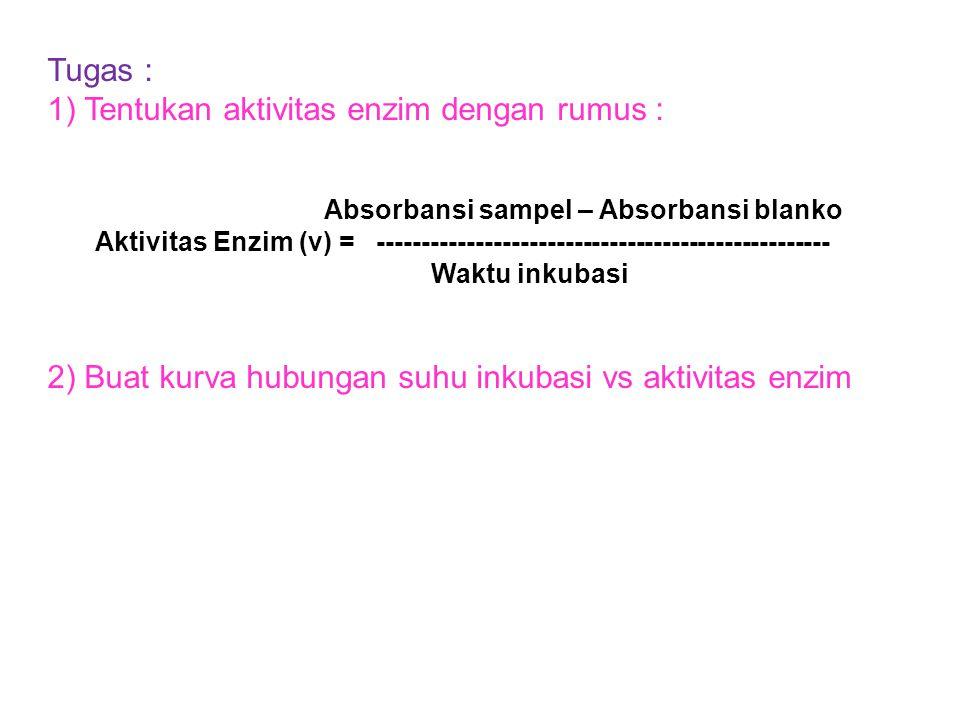 1) Tentukan aktivitas enzim dengan rumus :