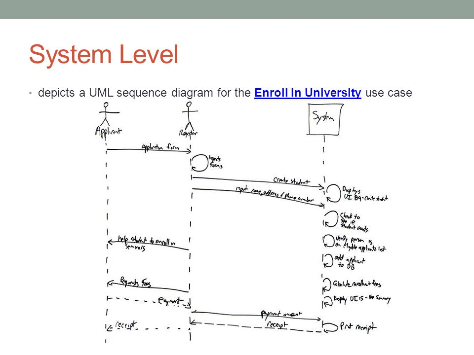 System Level depicts a UML sequence diagram for the Enroll in University use case
