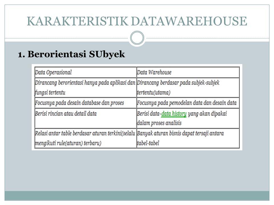 KARAKTERISTIK DATAWAREHOUSE