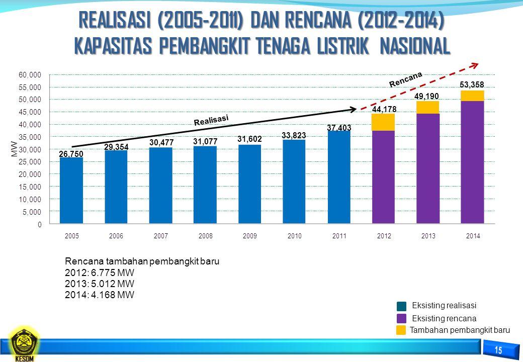 PETA LOKASI PROGRAM PERCEPATAN 10.000 MW TAHAP I