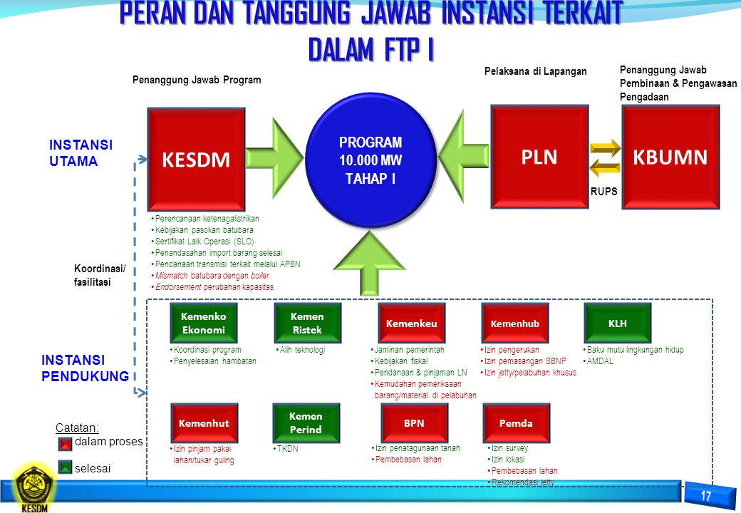 PROGRAM PERCEPATAN 10.000 MW TAHAP II