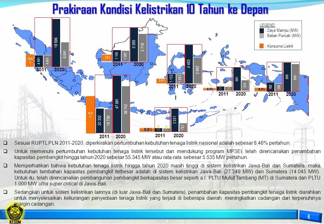 Pengembangan Jaringan Transmisi & Distribusi