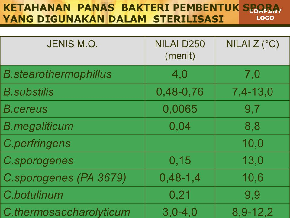 B.stearothermophillus 4,0 7,0 B.substilis 0,48-0,76 7,4-13,0 B.cereus