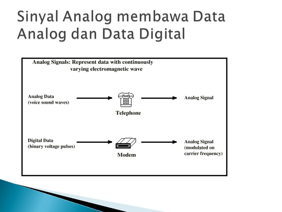 Sinyal Analog membawa Data Analog dan Data Digital