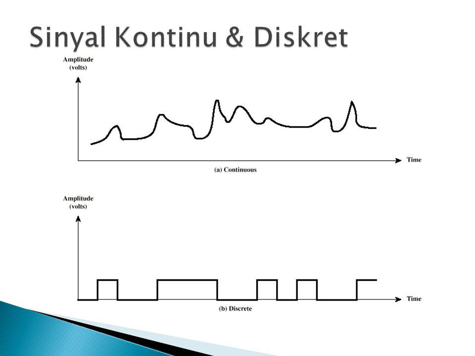 Sinyal Kontinu & Diskret