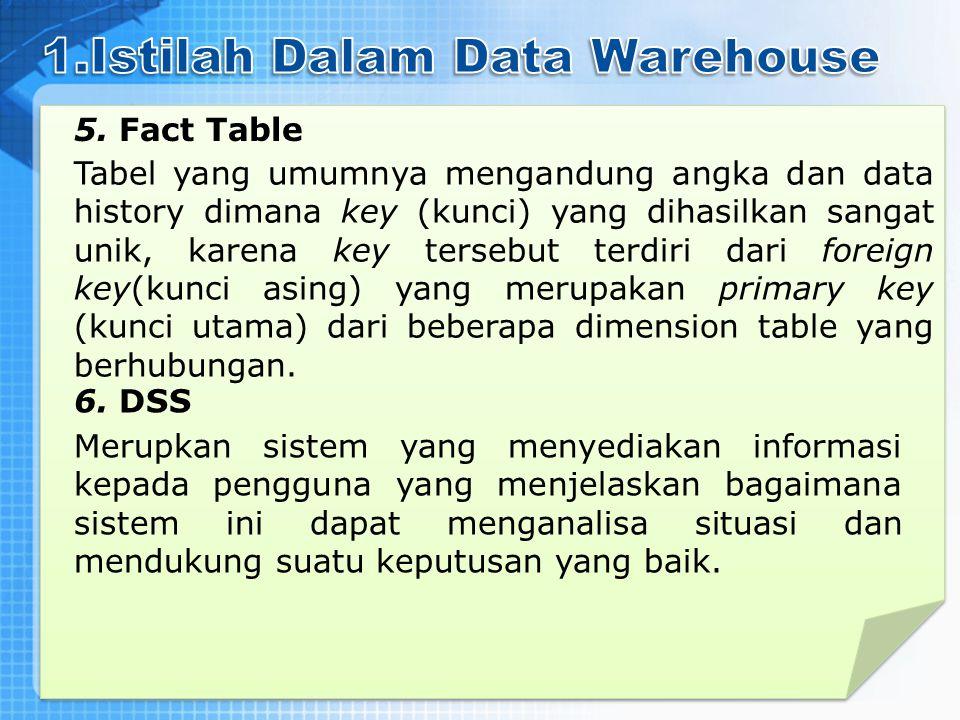 1.Istilah Dalam Data Warehouse