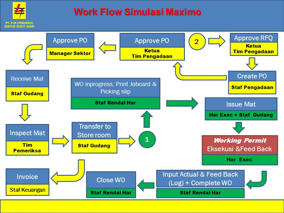 Work Flow Simulasi Maximo