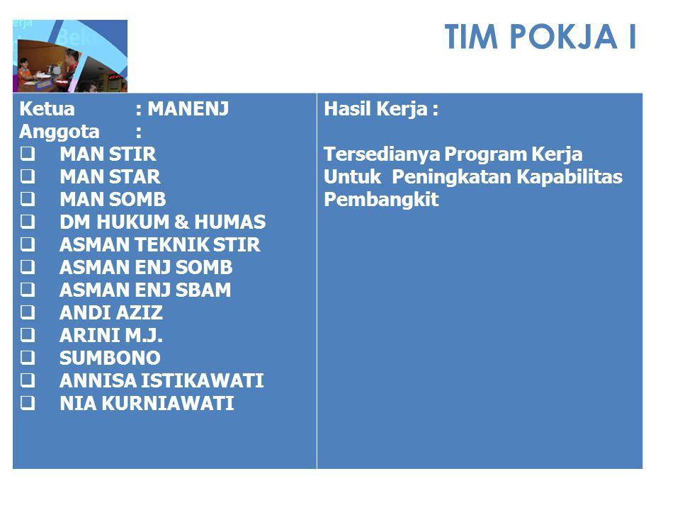 TIM POKJA I Ketua : MANENJ Anggota : MAN STIR MAN STAR MAN SOMB