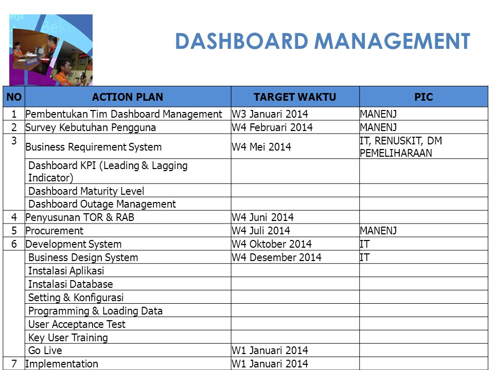 DASHBOARD MANAGEMENT NO ACTION PLAN TARGET WAKTU PIC 1