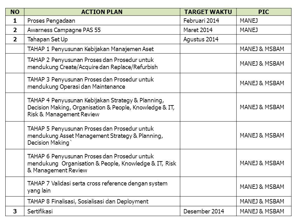 NO ACTION PLAN. TARGET WAKTU. PIC. 1. Proses Pengadaan. Februari 2014. MANEJ. 2. Awarness Campagne PAS 55.