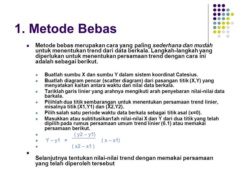 1. Metode Bebas