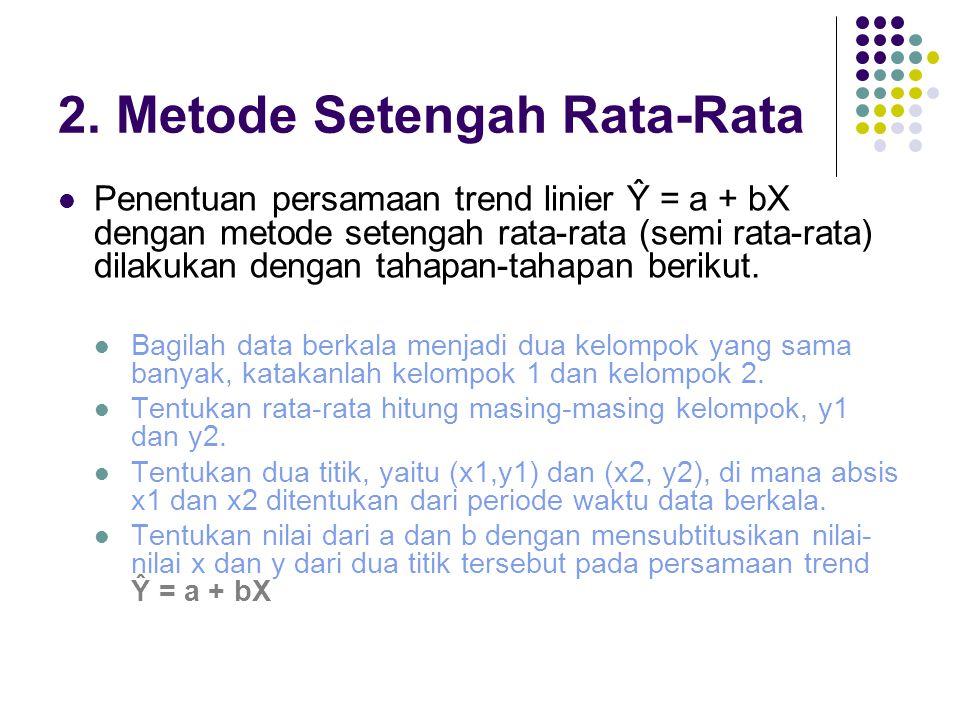 2. Metode Setengah Rata-Rata