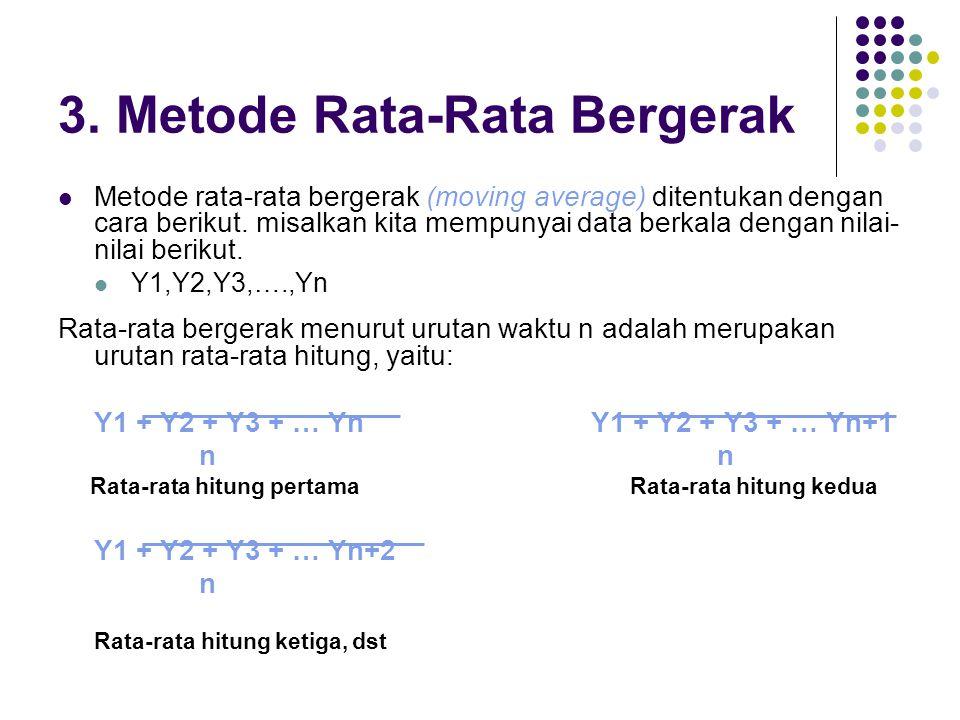 3. Metode Rata-Rata Bergerak