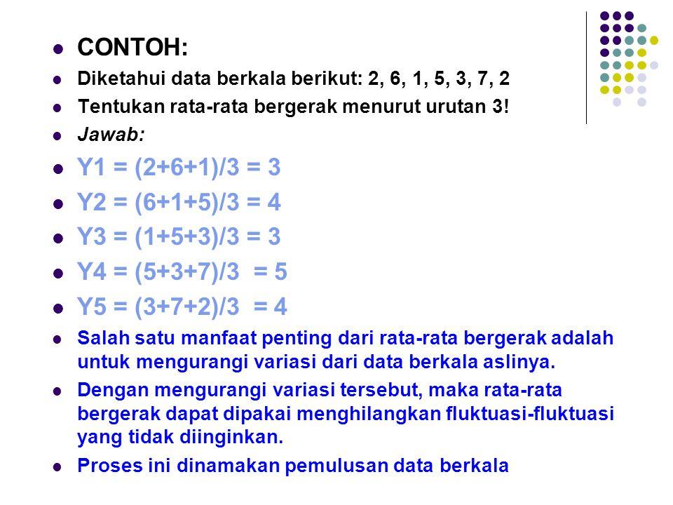 CONTOH: Y1 = (2+6+1)/3 = 3 Y2 = (6+1+5)/3 = 4 Y3 = (1+5+3)/3 = 3