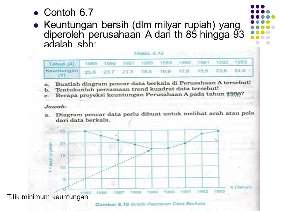 Contoh 6.7 Keuntungan bersih (dlm milyar rupiah) yang diperoleh perusahaan A dari th 85 hingga 93 adalah sbb: