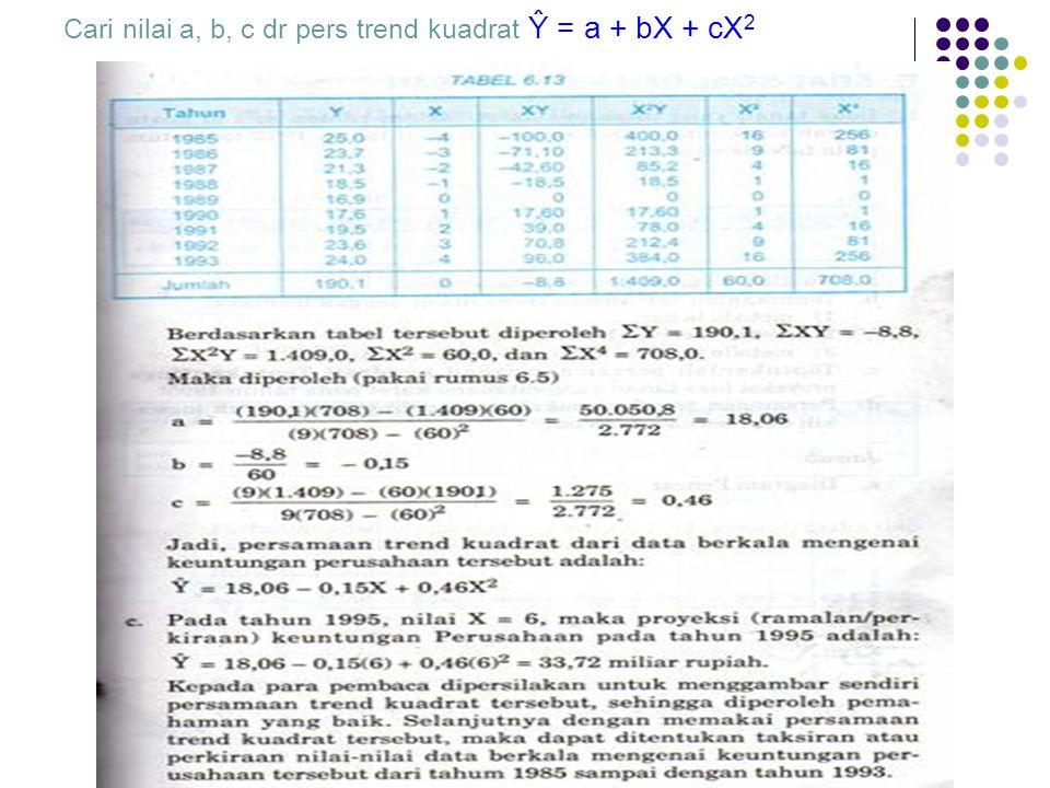 Cari nilai a, b, c dr pers trend kuadrat Ŷ = a + bX + cX2