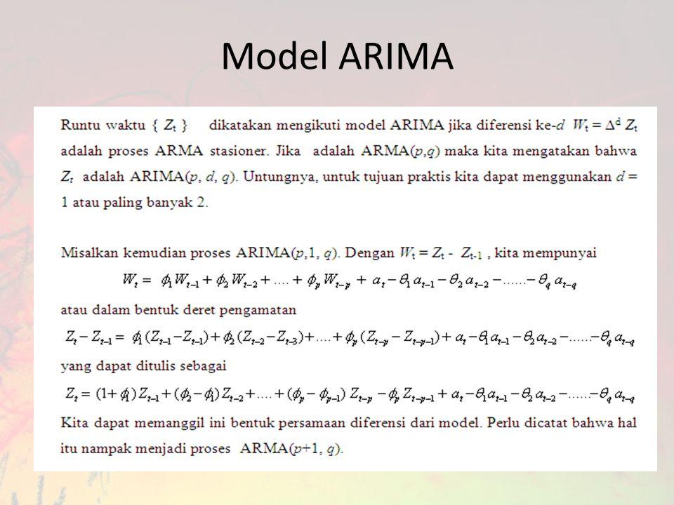 Model ARIMA